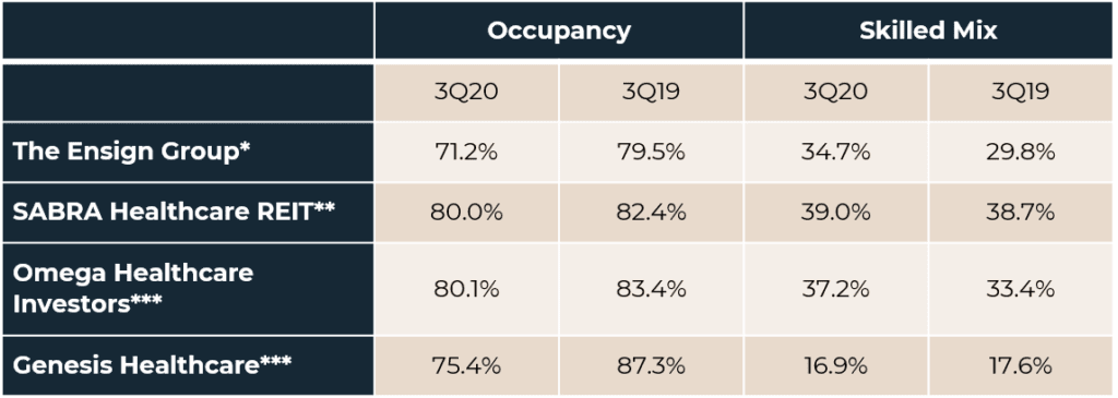 Chart showing occupancy versus skilled mix data.